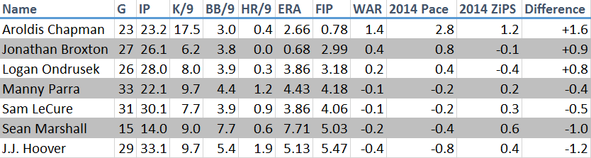 reds relievers