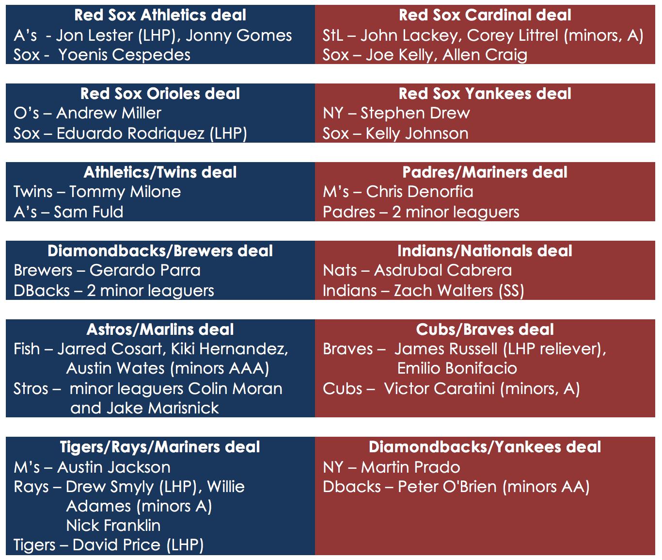 trade_deadline_moves_2014