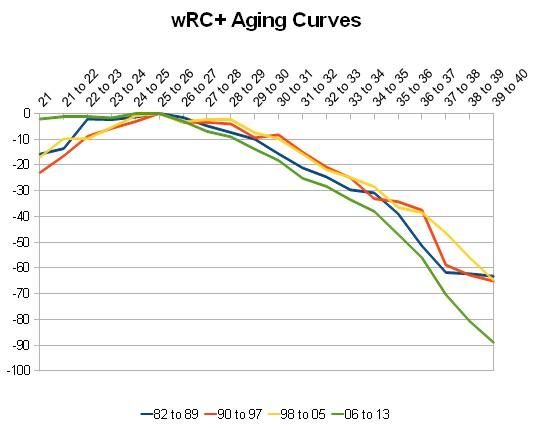 aging_curve_wrcp