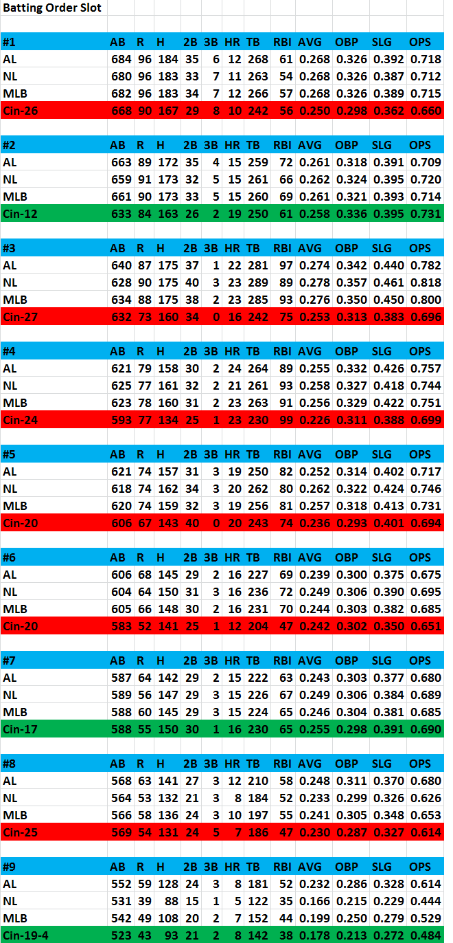 2014_batting_order_slot