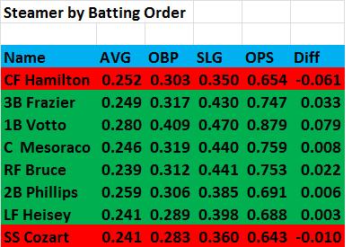 2014_steamer_by_batting_order
