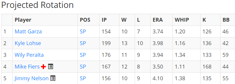 brewers rotation