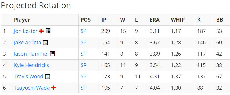 Cubs rotation