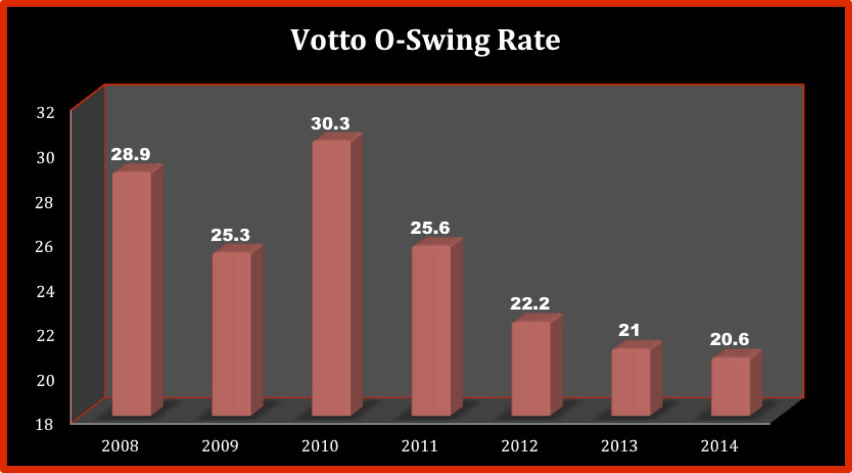VottoOSwing