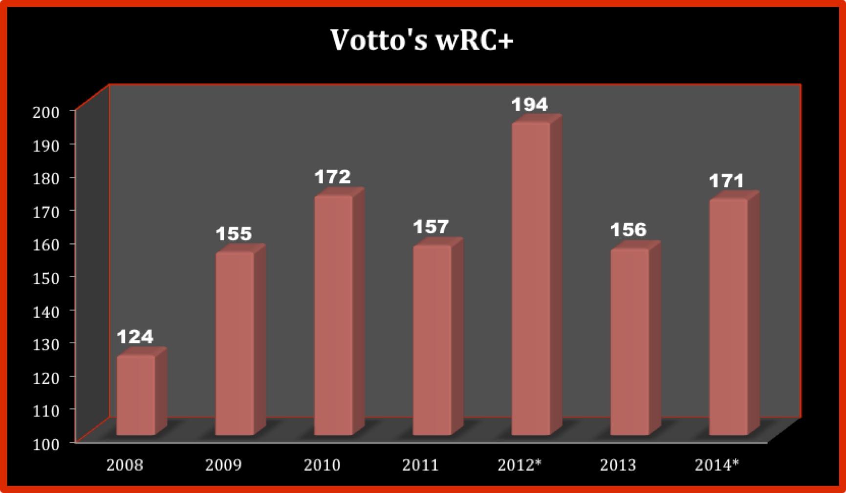 VottoWRC+