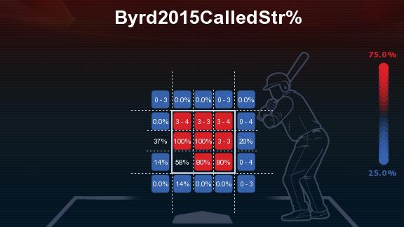Byrd2015