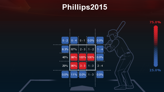Phillips2015