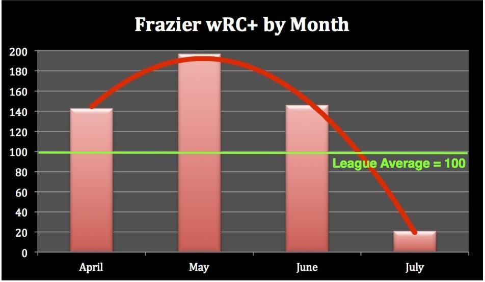 Frazier2