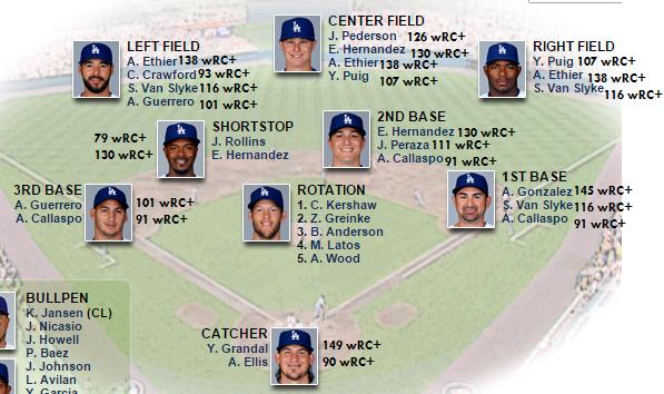 Dodgers offense