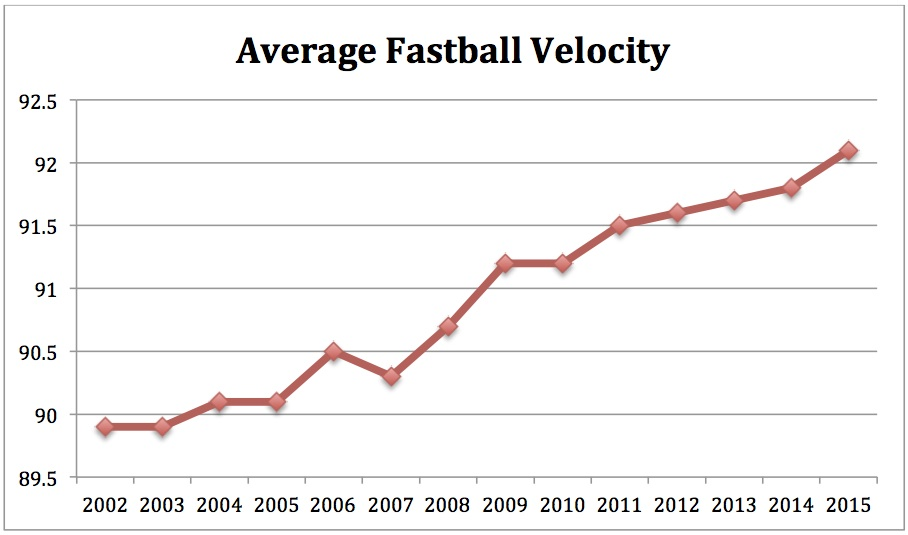 FastballVelocity