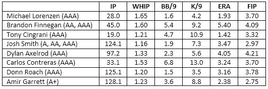 MiLB 40-man pitchers