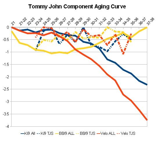 TJS.Aging.Curve