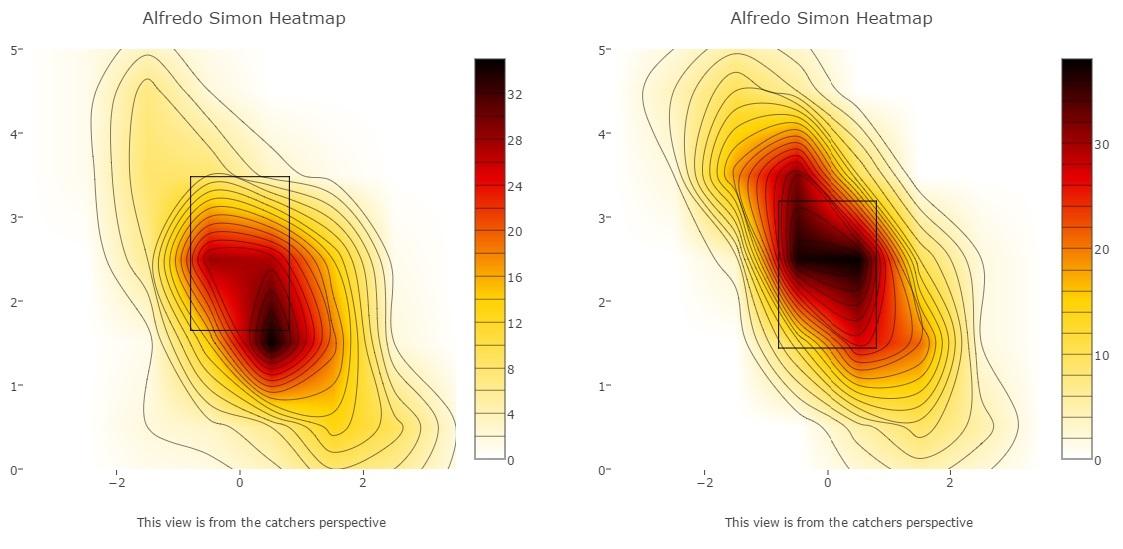 simon curve heatmap