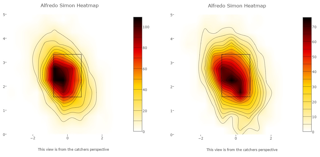 simon heatmap