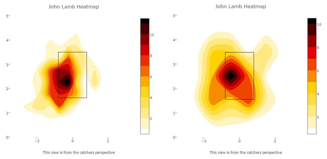 lamb heat maps