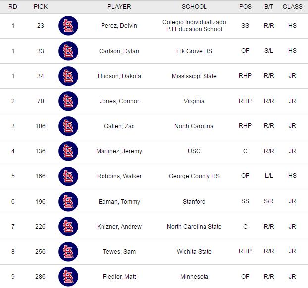 Cardinals Draft