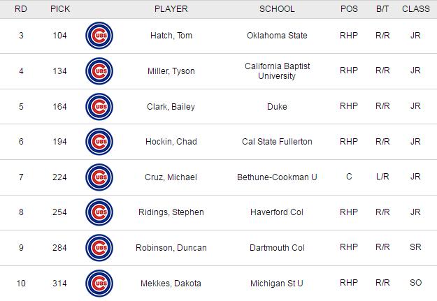 Cubs Draft