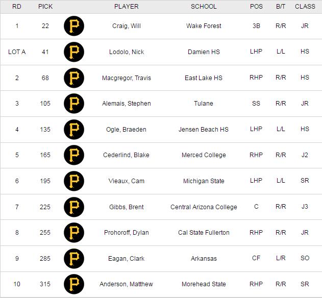Pirates Draft