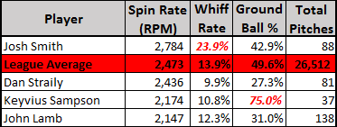 curveball spin rates