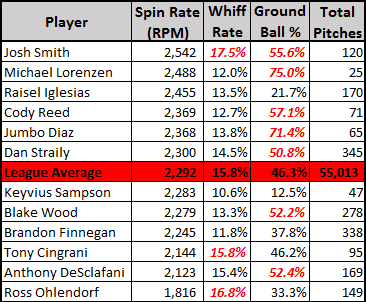slider spin rates