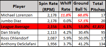 two seam fastball spin rates