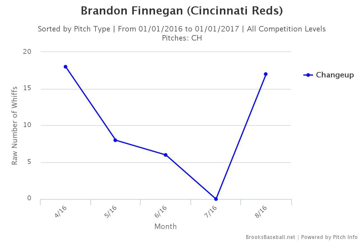 Brooksbaseball-Chart (16)