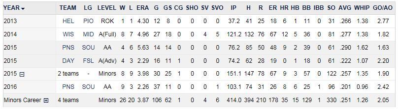 Astin - Minor League Stats