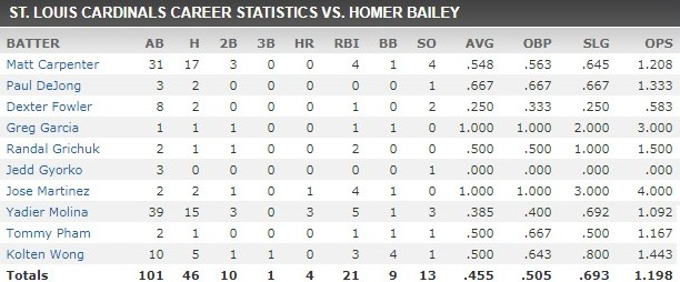 homer bailey stats